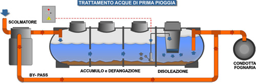 Normativa smaltimento acque meteoriche cemento armato for Trattamento acque reflue domestiche